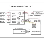 Radio Frequency Unit